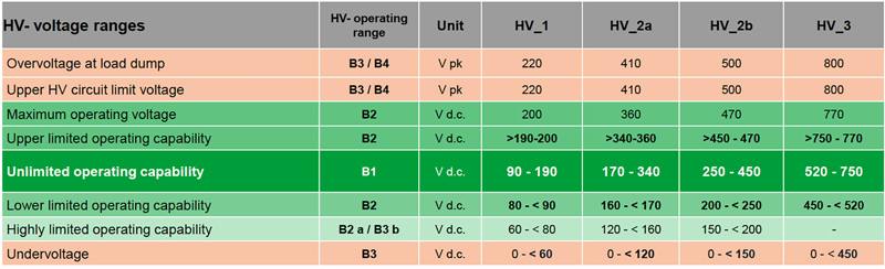 Electric Vehicle Power Electronics Push Test Equipment Performance Limits