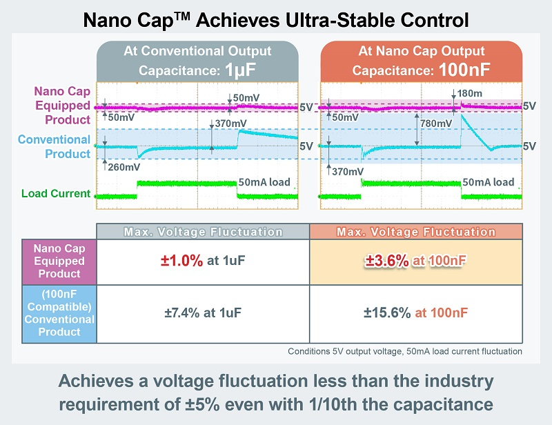 Nano Cap Power Supply Technology Reduces Capacitances