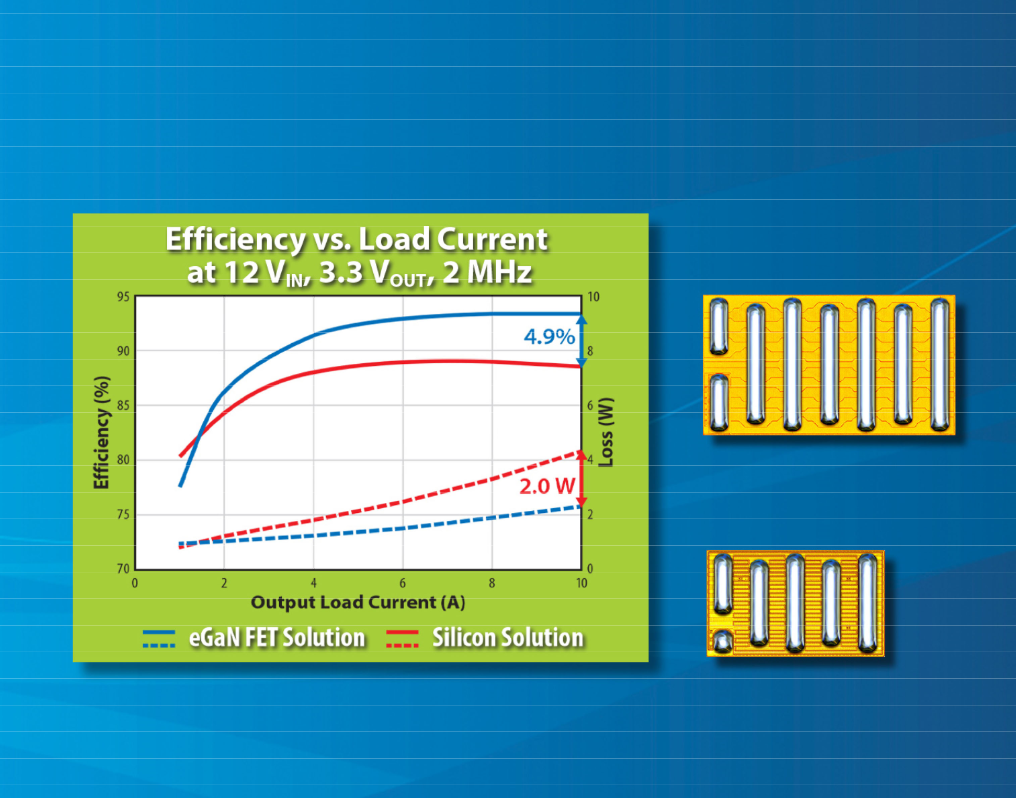 EPC Increases Benchmark Performance Versus Silicon MOSFETs