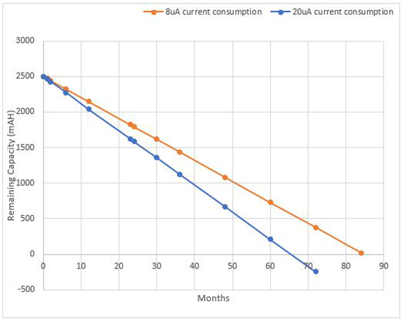 Power Consumption in Lithium-ion Battery Packs