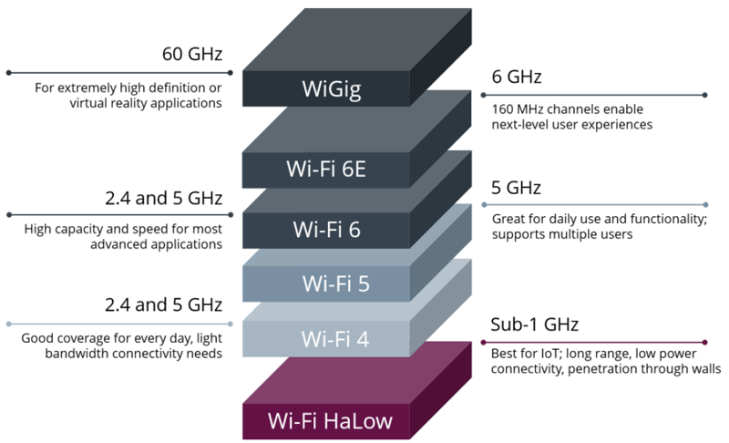 Everything You Need to Know About Wi-Fi HaLow