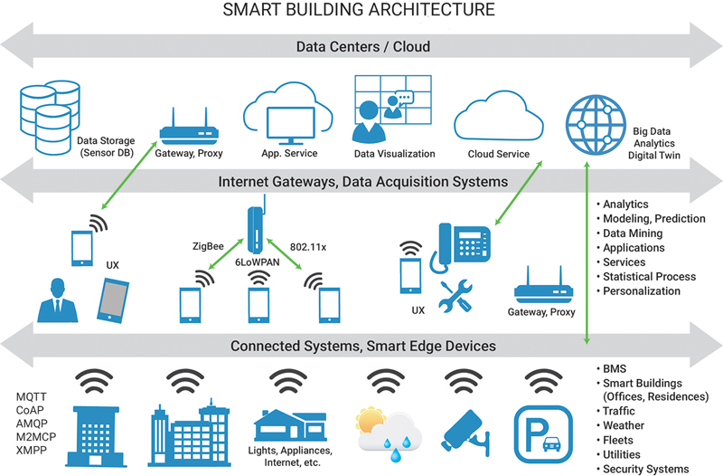 The Essential Technologies That Make a Building Smart
