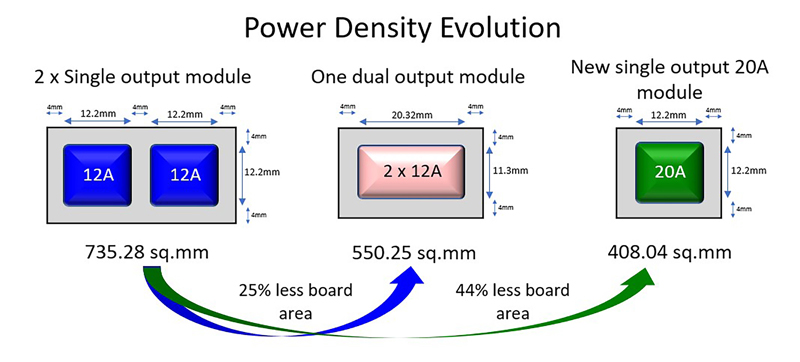Industrial Power Density and Connectivity Challenges