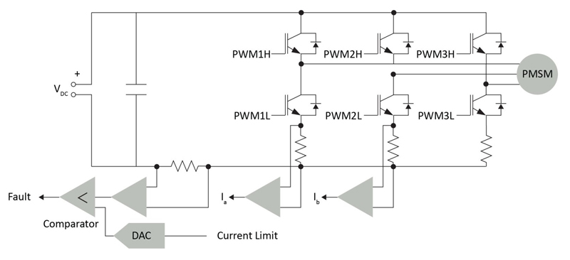 Enabling the Transition to Advanced Motor Control