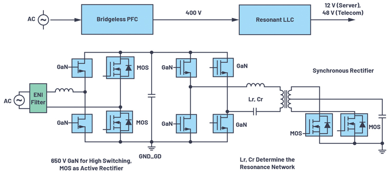 iCoupler Technology Benefits GaN Transistors in AC/DC Designs