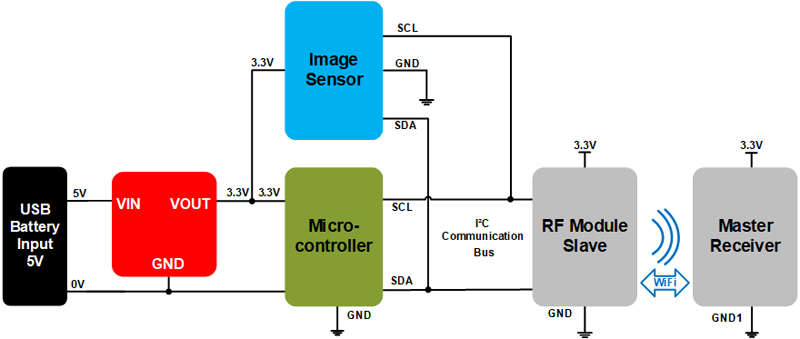 Taking Advantage of PFM with MicroModules for Space Constrained Applications