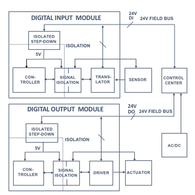 Power systems design psd information to power your designs digital io module and factory system block diagram ccuart Choice Image